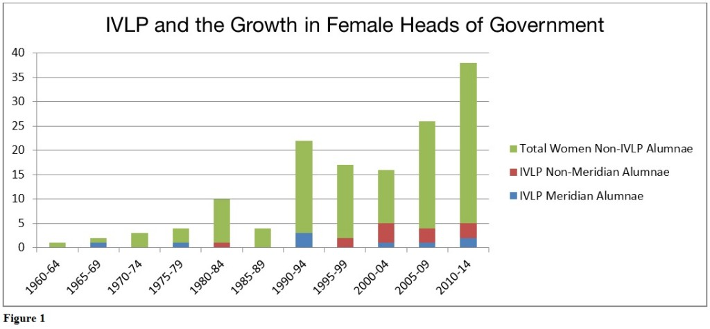 IVLP and the Growth in Female Heads of Government