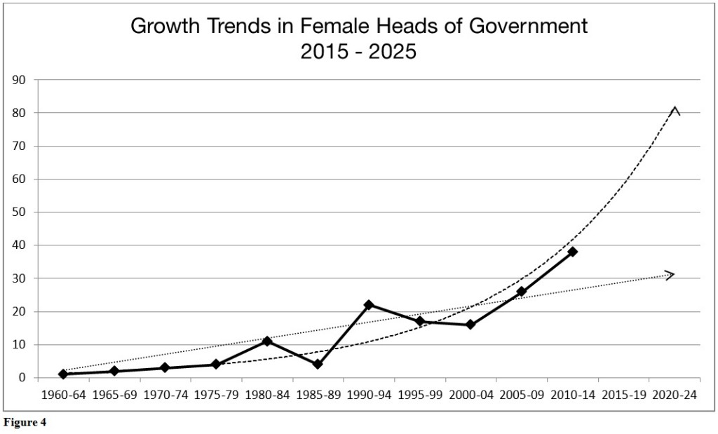 Growth Trends in Female Heads of Government