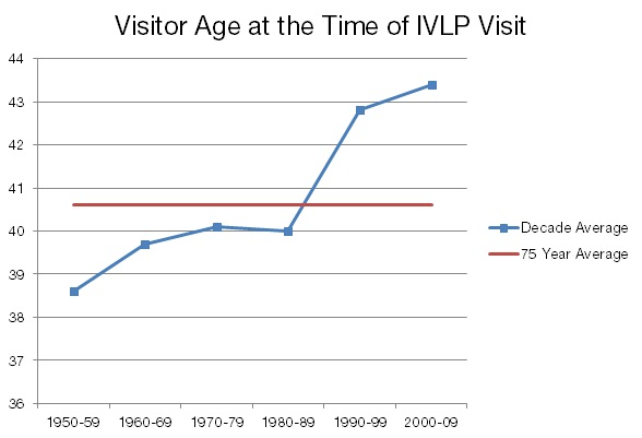 Visitor Age at the Time of IVLP Visit
