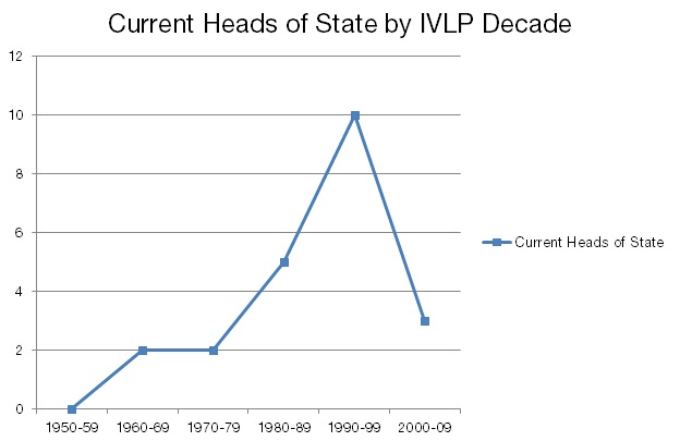 Current Heads of State by IVLP Decade
