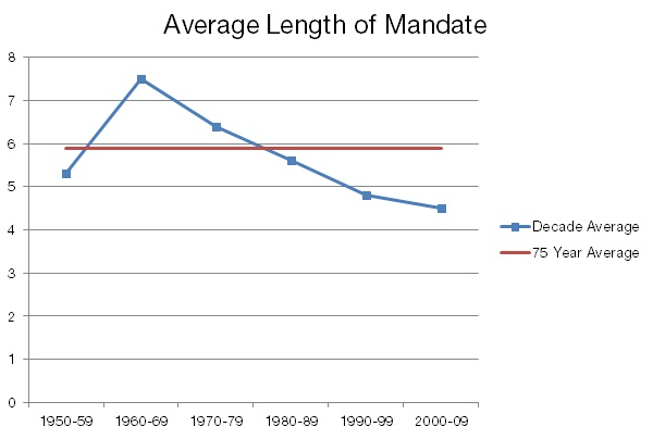 Average Length of Mandate