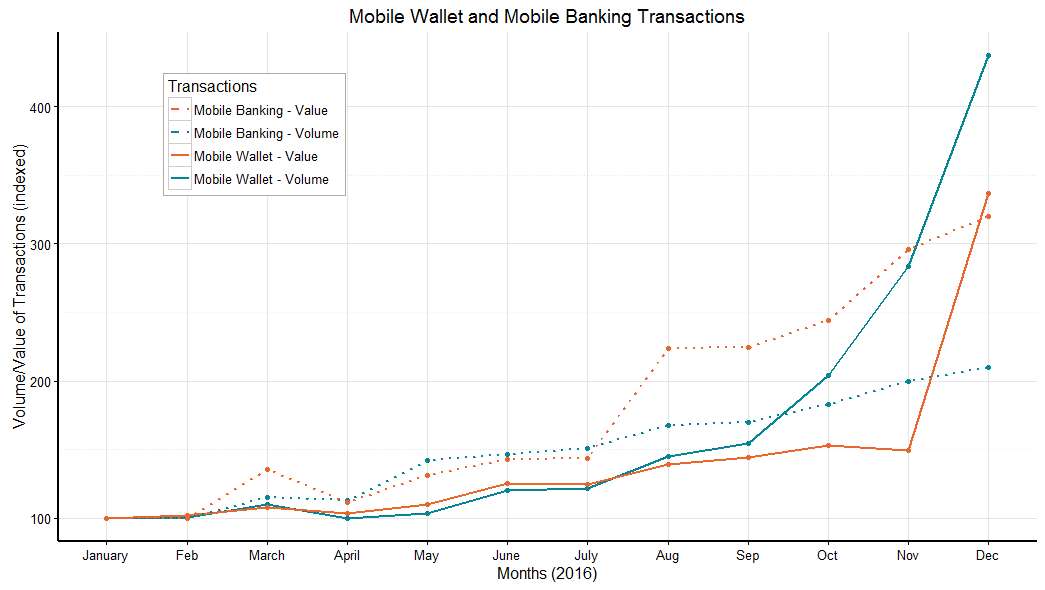 Mobile Wallet and Mobile Banking Transactions