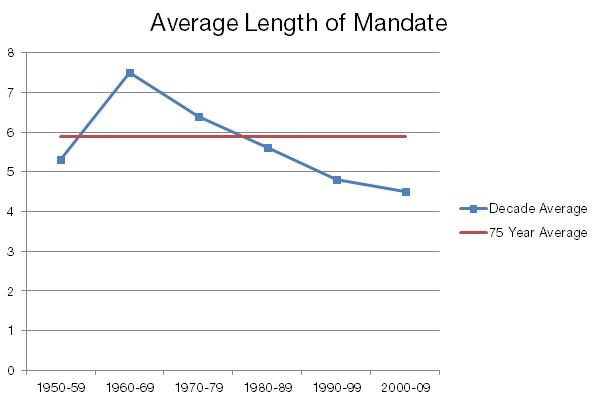 Average Length of Mandate