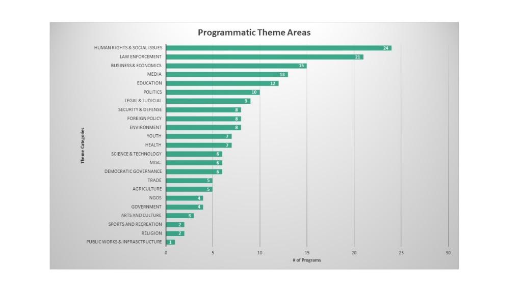 Program Theme Areas